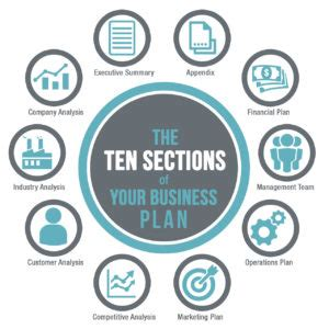 Business plan table of contents executive summary